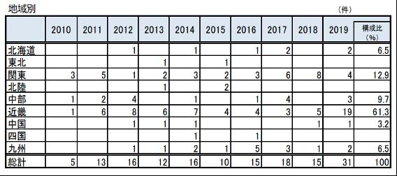 パン業界の地域別廃業件数