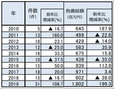 パン業界の倒産件数